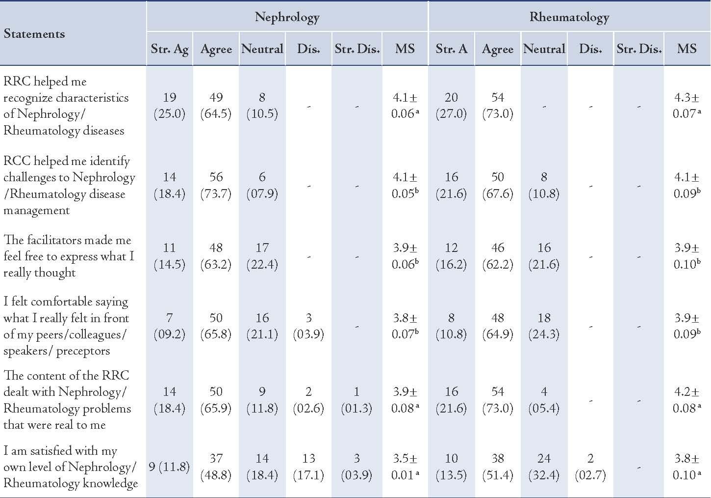 Likert Scale Satisfaction Related Keywords & Suggestions - Likert ...